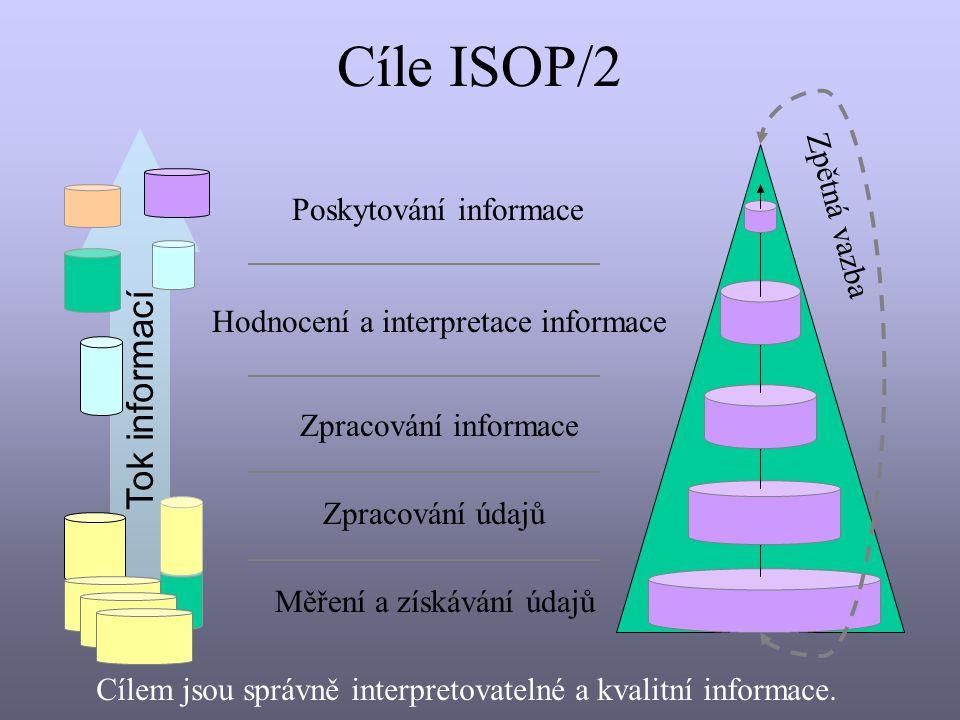 Tok informací Měření a získávání údajů Zpracování údajů Zpracování informace Hodnocení a interpretace informace Poskytování informace Cíle ISOP/2 Zpětná vazba Cílem jsou správně interpretovatelné a kvalitní informace.