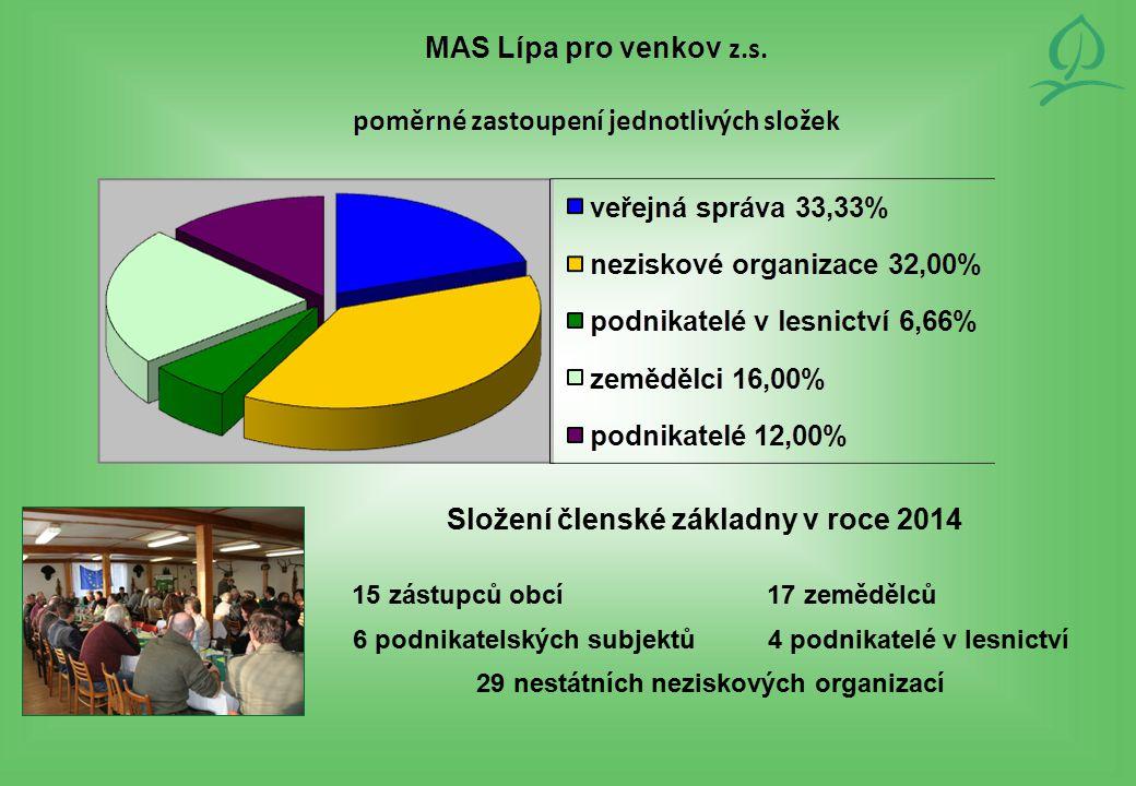 Složení členské základny v roce 2014 15 zástupců obcí 17 zemědělců 6 podnikatelských subjektů 4 podnikatelé v lesnictví 29 nestátních neziskových orga