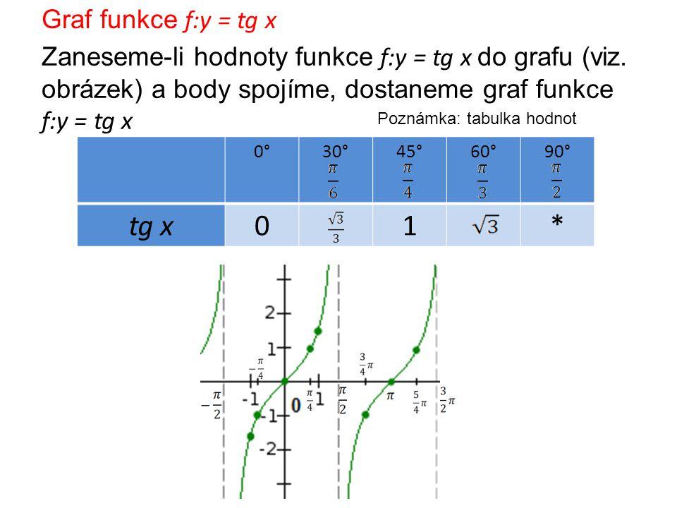 Vlastnosti funkce f:y = tg x rostoucí lichá => tg (-x) = - tg x není omezená nemá maximum ani minimum periodická s nejmenší periodou Poznámka: Každý další celočíselný násobek čísla může být periodou funkce