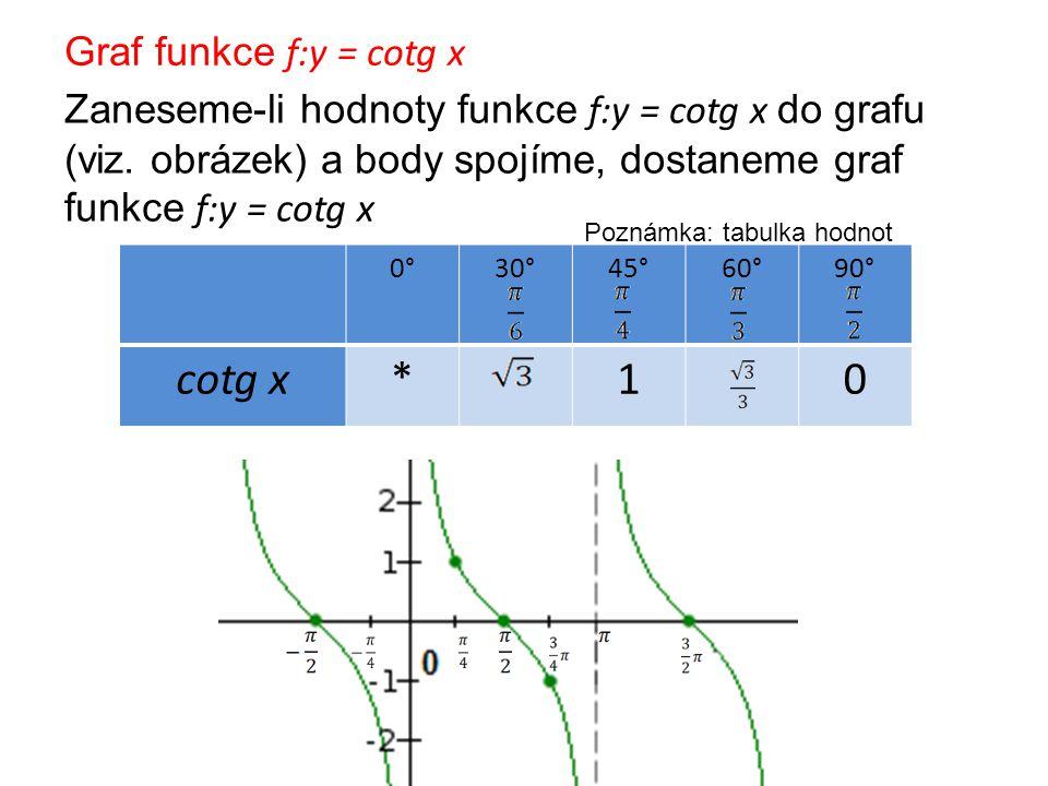 Vlastnosti funkce f:y = cotg x Poznámka: Každý další celočíselný násobek čísla může být periodou funkce klesající lichá => cotg (-x) = - cotg x není omezená nemá maximum ani minimum periodická s nejmenší periodou