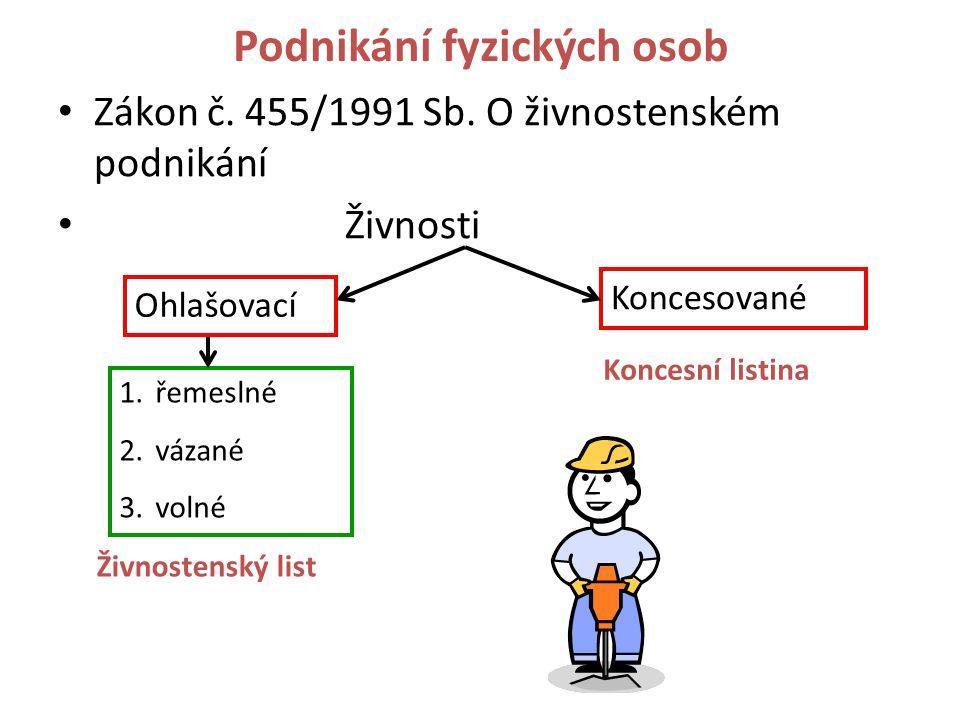 Podnikání fyzických osob Zákon č. 455/1991 Sb.