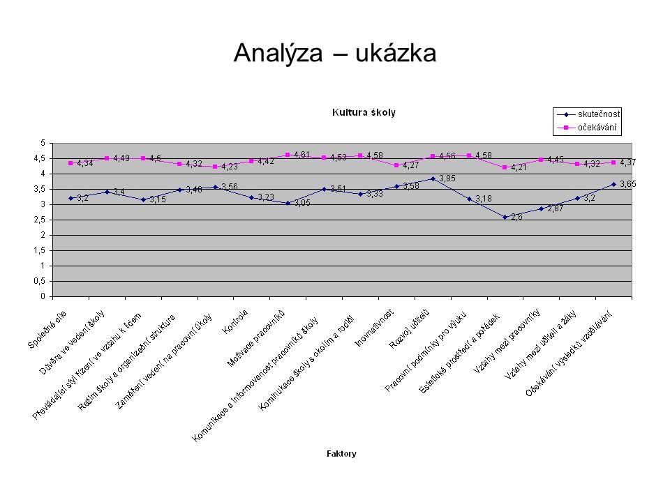 Analýza – ukázka