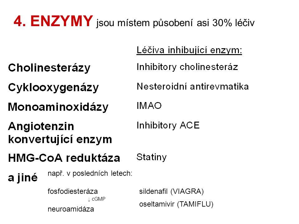 4.ENZYMY jsou místem působení asi 30% léčiv např.