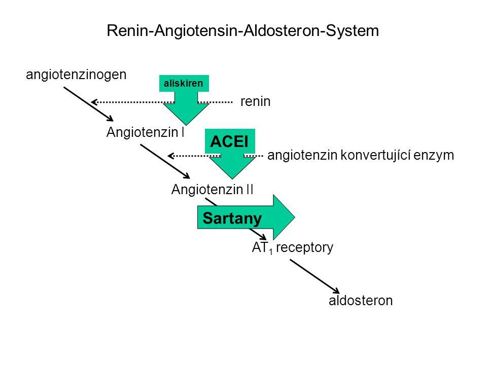 angiotenzinogen Angiotenzin I Angiotenzin II AT 1 receptory aldosteron renin angiotenzin konvertující enzym Renin-Angiotensin-Aldosteron-System Sartany ACEI aliskiren