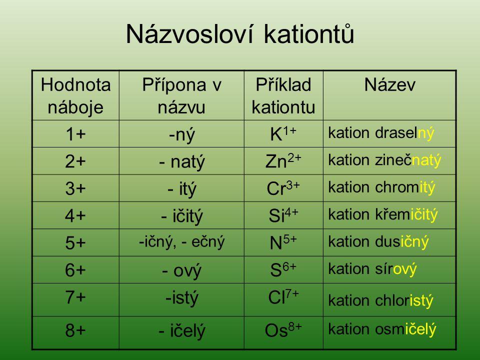 Názvosloví kationtů Hodnota náboje Přípona v názvu Příklad kationtu Název 1+-nýK 1+ kation draselný 2+- natýZn 2+ kation zinečnatý 3+- itýCr 3+ kation