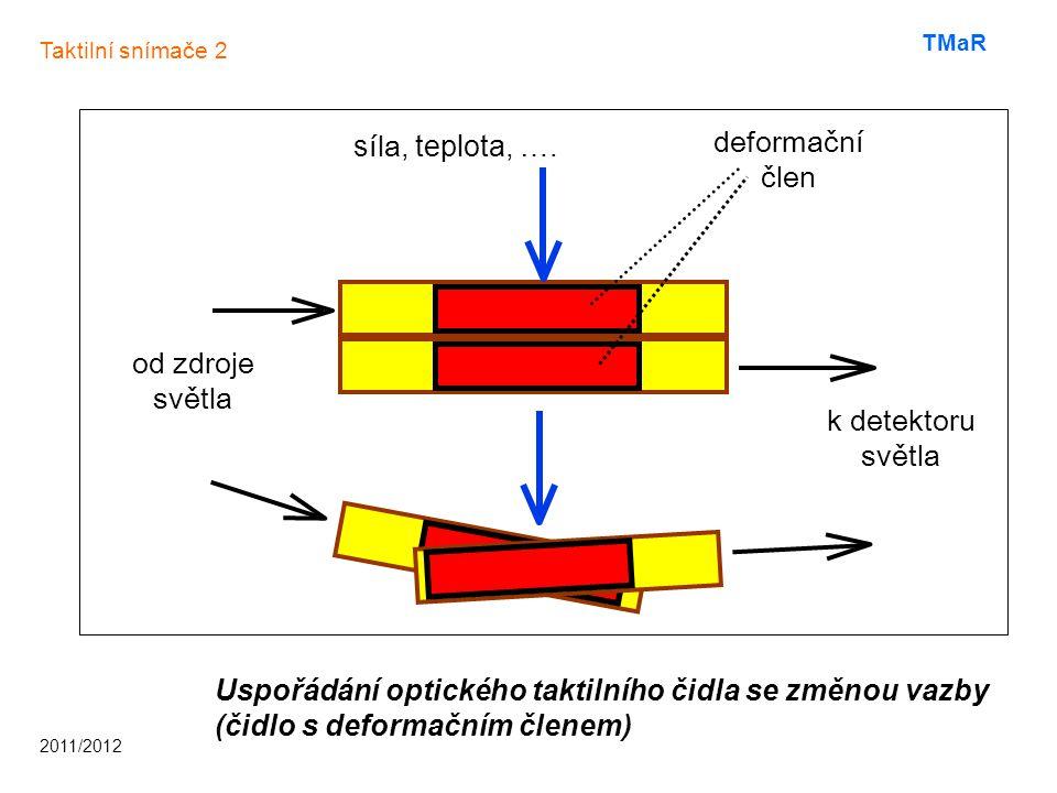 Čidla se změnou útlumu Obsahují průsvitný člen vřazený do optického vlákna, který vlivem vnějšího prostředí mění své optické vlastnosti.