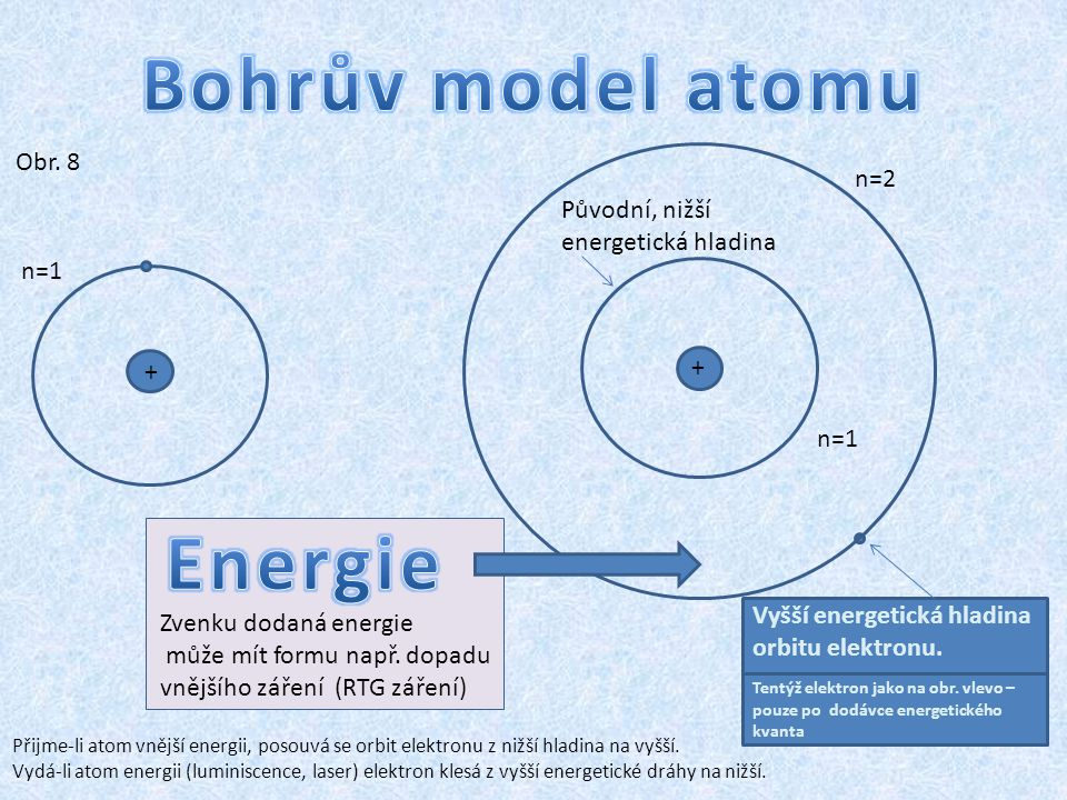 Vyšší energetická hladina orbitu elektronu.Tentýž elektron jako na obr.