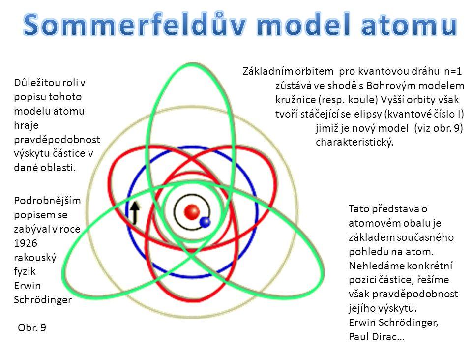 Obr. 9 Základním orbitem pro kvantovou dráhu n=1 zůstává ve shodě s Bohrovým modelem kružnice (resp. koule) Vyšší orbity však tvoří stáčející se elips