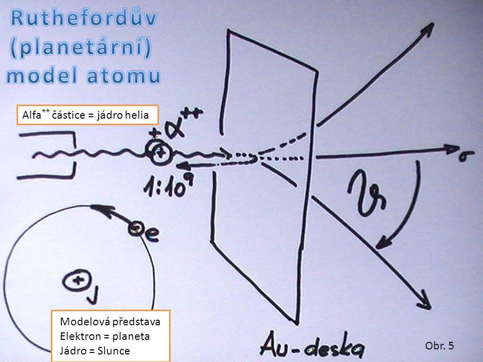 Modelová představa Elektron = planeta Jádro = Slunce ++ Alfa ++ částice = jádro helia Obr. 5