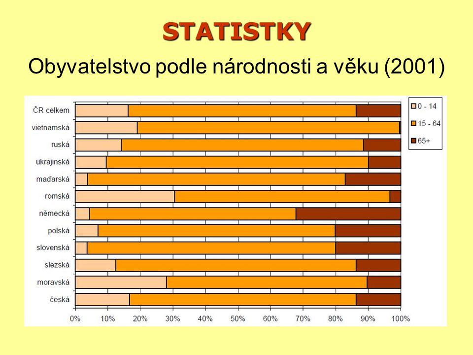 STATISTKY Obyvatelstvo podle národnosti a vzdělání