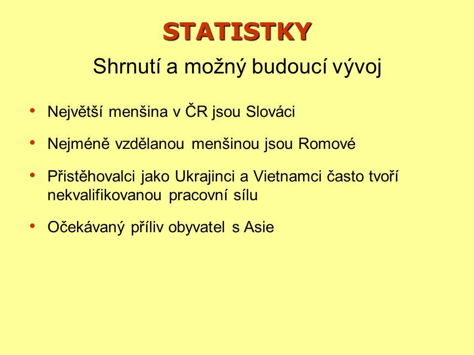 STATISTKY Největší menšina v ČR jsou Slováci Nejméně vzdělanou menšinou jsou Romové Přistěhovalci jako Ukrajinci a Vietnamci často tvoří nekvalifikovanou pracovní sílu Očekávaný příliv obyvatel s Asie Shrnutí a možný budoucí vývoj