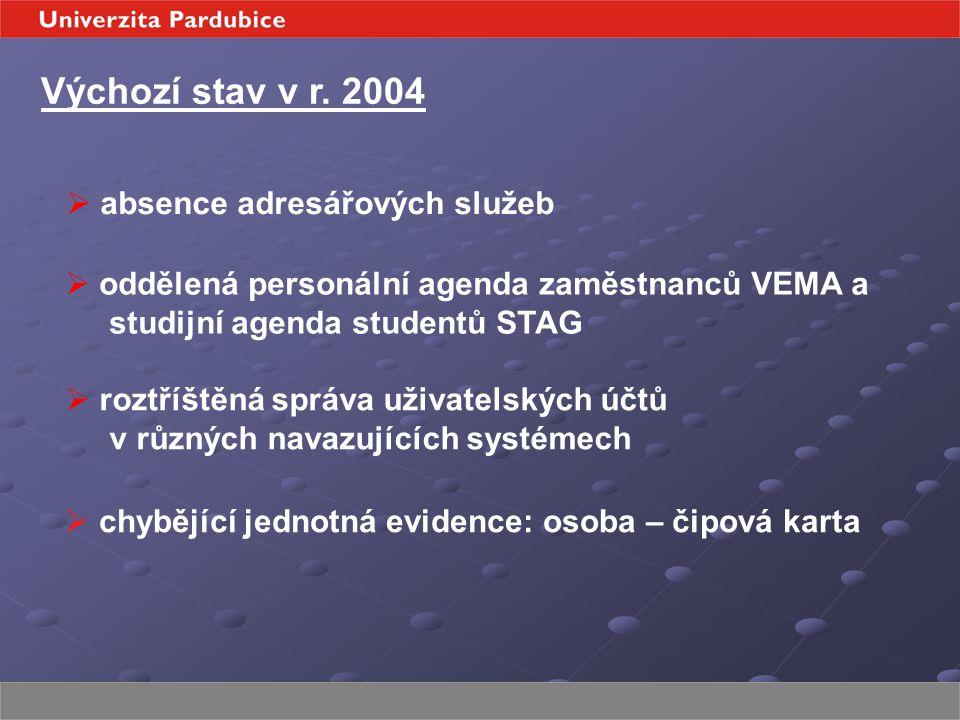 Výchozí stav v r. 2004  chybějící jednotná evidence: osoba – čipová karta  absence adresářových služeb  oddělená personální agenda zaměstnanců VEMA