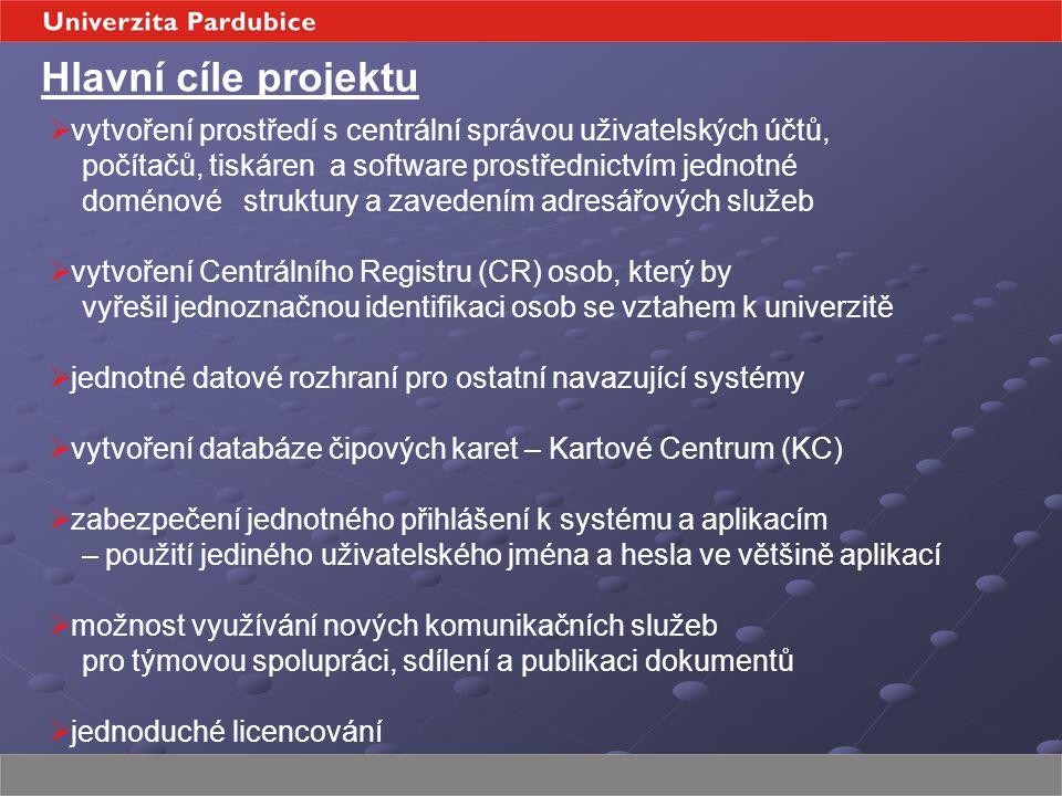 Hlavní cíle projektu  vytvoření prostředí s centrální správou uživatelských účtů, počítačů, tiskáren a software prostřednictvím jednotné doménové struktury a zavedením adresářových služeb  vytvoření Centrálního Registru (CR) osob, který by vyřešil jednoznačnou identifikaci osob se vztahem k univerzitě  jednotné datové rozhraní pro ostatní navazující systémy  vytvoření databáze čipových karet – Kartové Centrum (KC)  zabezpečení jednotného přihlášení k systému a aplikacím – použití jediného uživatelského jména a hesla ve většině aplikací  možnost využívání nových komunikačních služeb pro týmovou spolupráci, sdílení a publikaci dokumentů  jednoduché licencování