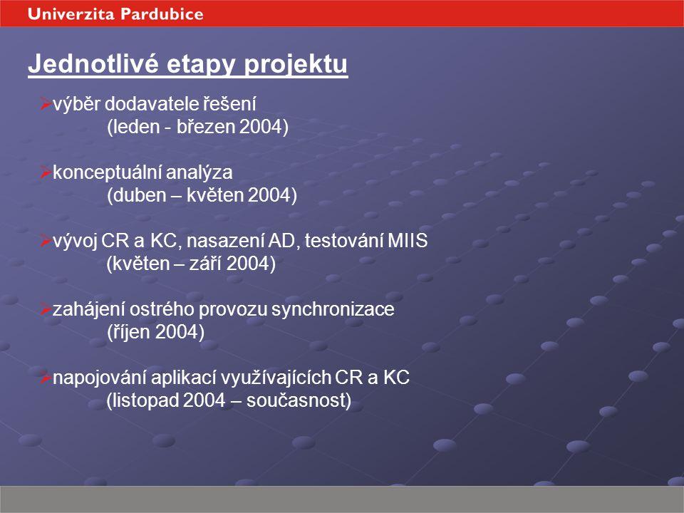 Jednotlivé etapy projektu  výběr dodavatele řešení (leden - březen 2004)  konceptuální analýza (duben – květen 2004)  vývoj CR a KC, nasazení AD, testování MIIS (květen – září 2004)  zahájení ostrého provozu synchronizace (říjen 2004)  napojování aplikací využívajících CR a KC (listopad 2004 – současnost)