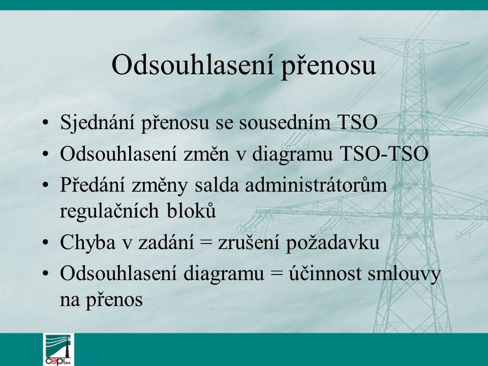Odsouhlasení přenosu Sjednání přenosu se sousedním TSO Odsouhlasení změn v diagramu TSO-TSO Předání změny salda administrátorům regulačních bloků Chyb