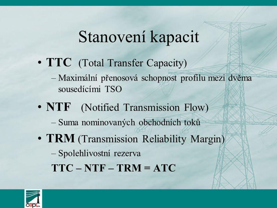 Stanovení kapacit TTC (Total Transfer Capacity) –Maximální přenosová schopnost profilu mezi dvěma sousedícími TSO NTF (Notified Transmission Flow) –Suma nominovaných obchodních toků TRM (Transmission Reliability Margin) –Spolehlivostní rezerva TTC – NTF – TRM = ATC