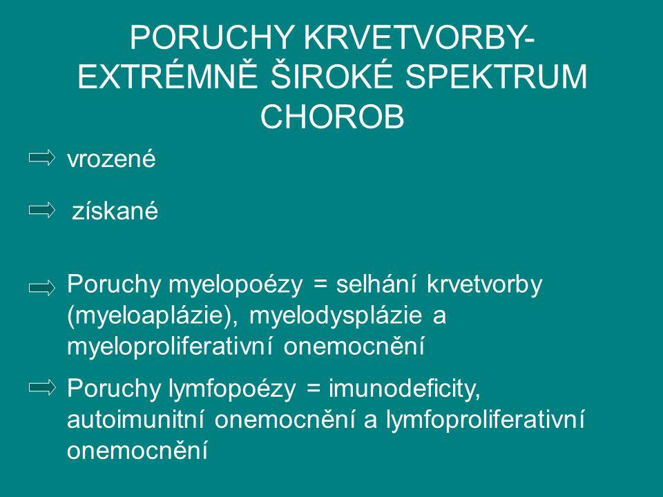 PORUCHY KRVETVORBY- EXTRÉMNĚ ŠIROKÉ SPEKTRUM CHOROB vrozené získané Poruchy myelopoézy = selhání krvetvorby (myeloaplázie), myelodysplázie a myeloprol