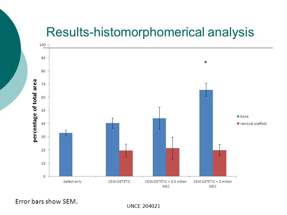 UNCE 204021 Results-histomorphomerical analysis * Error bars show SEM.