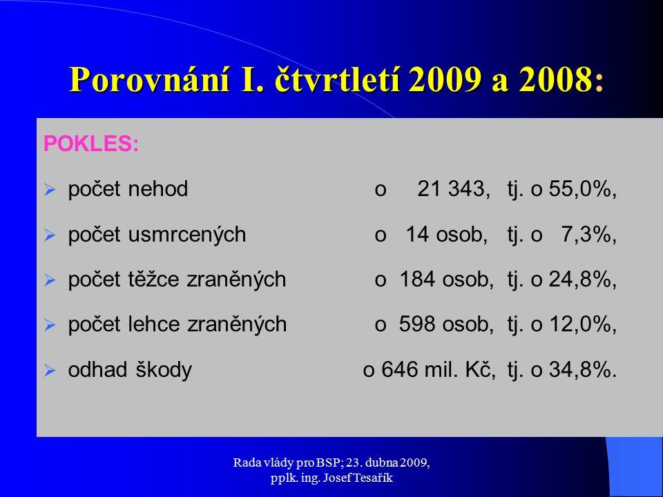 Rada vlády pro BSP; 23. dubna 2009, pplk. ing. Josef Tesařík POKLES:  počet nehod o 21 343, tj.