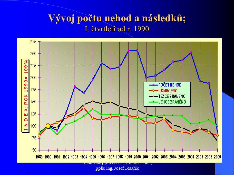 Rada vlády pro BSP; 23. dubna 2009, pplk. ing. Josef Tesařík Vývoj počtu nehod a následků; I.