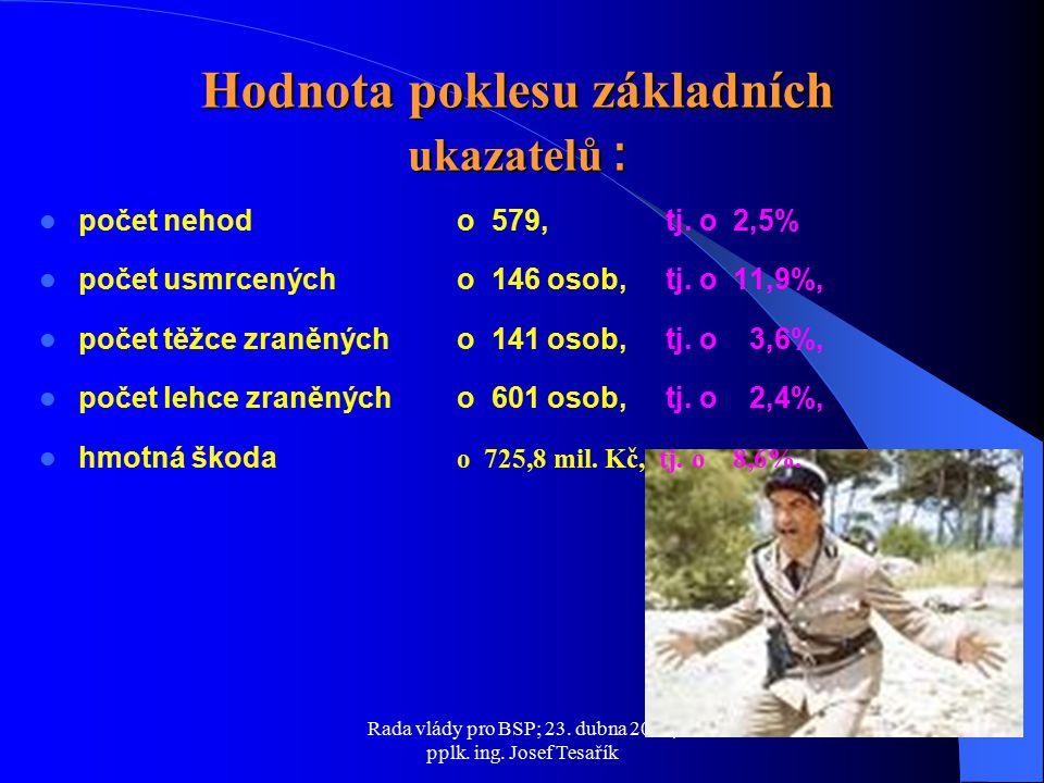 Rada vlády pro BSP; 23. dubna 2009, pplk. ing. Josef Tesařík počet nehod o 579, tj.