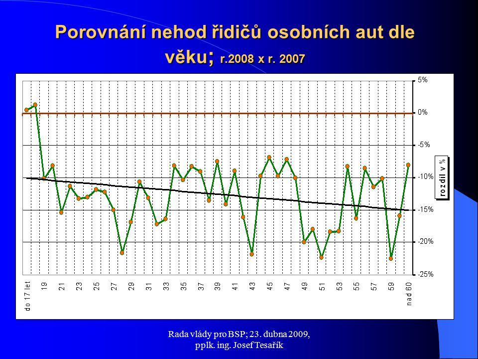 Porovnání nehod řidičů osobních aut dle věku ; r.2008 x r. 2007