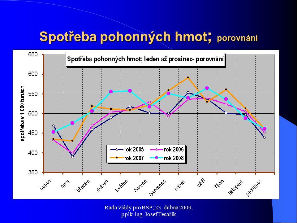 Rada vlády pro BSP; 23. dubna 2009, pplk. ing. Josef Tesařík Spotřeba pohonných hmot ; porovnání