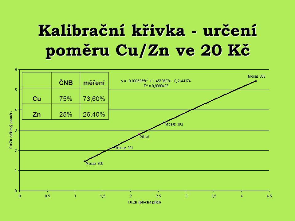 Kalibrační křivka - určení poměru Cu/Zn ve 20 Kč ČNBměření Cu75%73,60% Zn25%26,40%