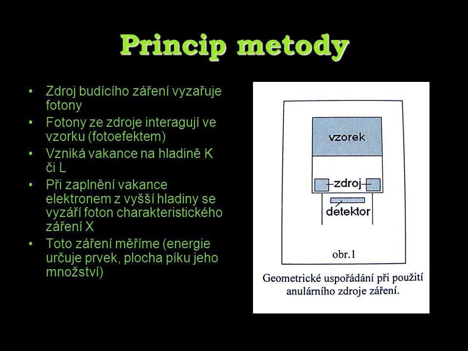 Princip metody Zdroj budícího záření vyzařuje fotony Fotony ze zdroje interagují ve vzorku (fotoefektem) Vzniká vakance na hladině K či L Při zaplnění