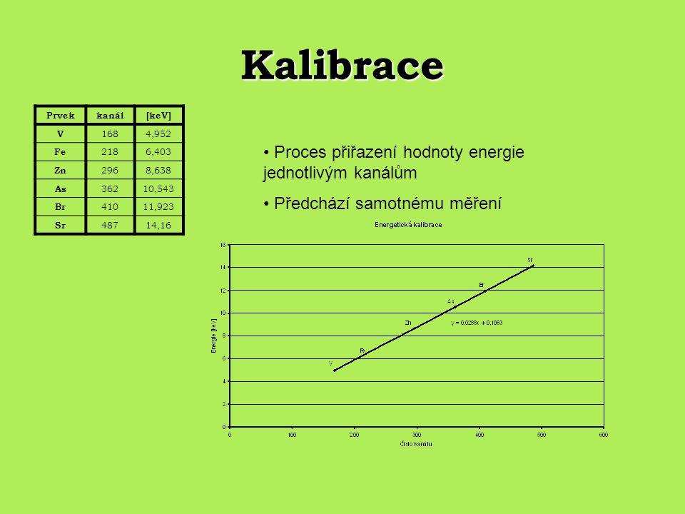 Kalibrace Prvekkanál[keV] V 1684,952 Fe 2186,403 Zn 2968,638 As 36210,543 Br 41011,923 Sr 48714,16 Proces přiřazení hodnoty energie jednotlivým kanálů