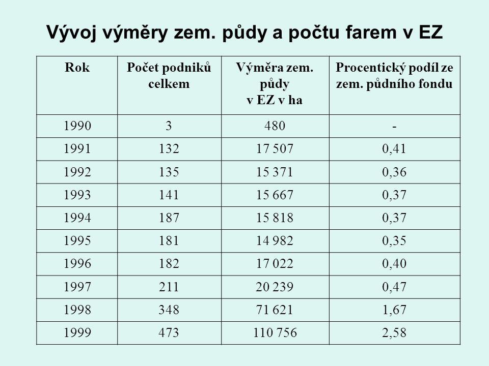 Vývoj výměry zem. půdy a počtu farem v EZ RokPočet podniků celkem Výměra zem.
