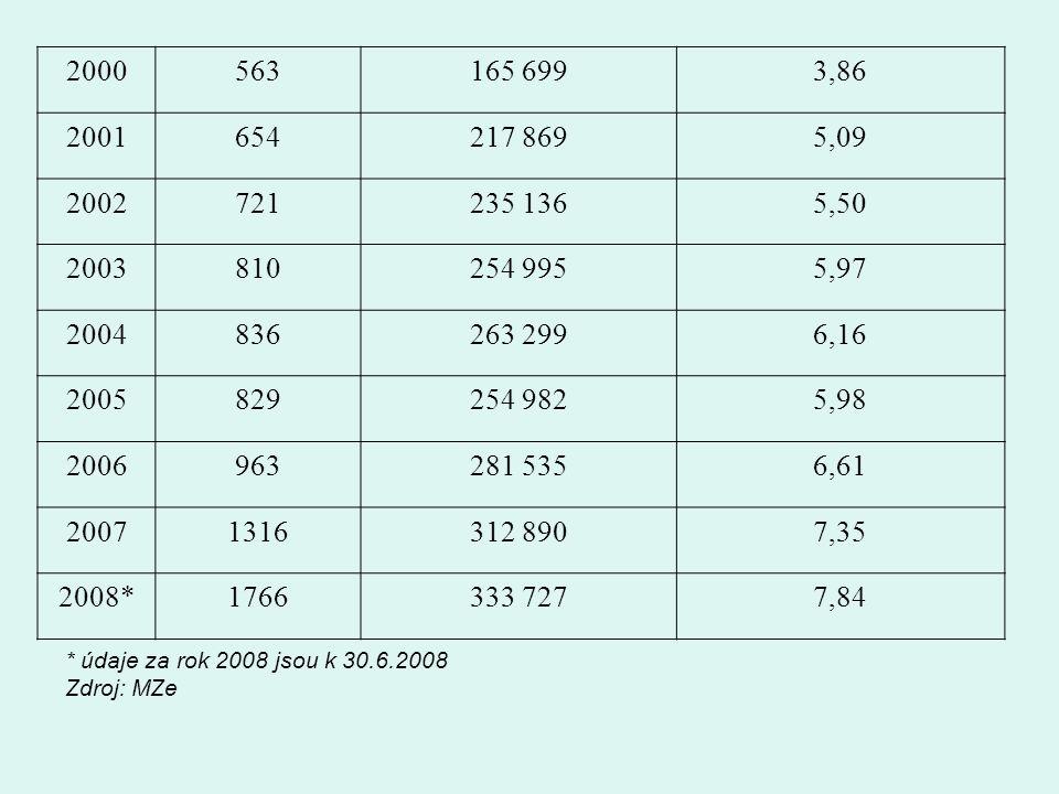 2000563165 6993,86 2001654217 8695,09 2002721235 1365,50 2003810254 9955,97 2004836263 2996,16 2005829254 9825,98 2006963281 5356,61 20071316312 8907,35 2008*1766333 7277,84 * údaje za rok 2008 jsou k 30.6.2008 Zdroj: MZe