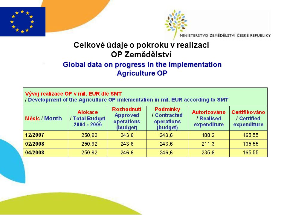 Global data on progress in the implementation Agriculture OP Celkové údaje o pokroku v realizaci OP Zemědělství Global data on progress in the implementation Agriculture OP