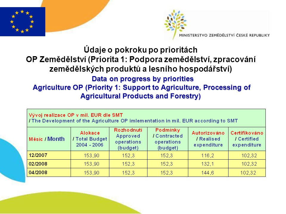 Data on progress by priorities Agriculture OP (Priority 1: Support to Agriculture, Processing of Agricultural Products and Forestry) Údaje o pokroku po prioritách OP Zemědělství (Priorita 1: Podpora zemědělství, zpracování zemědělských produktů a lesního hospodářství) Data on progress by priorities Agriculture OP (Priority 1: Support to Agriculture, Processing of Agricultural Products and Forestry)