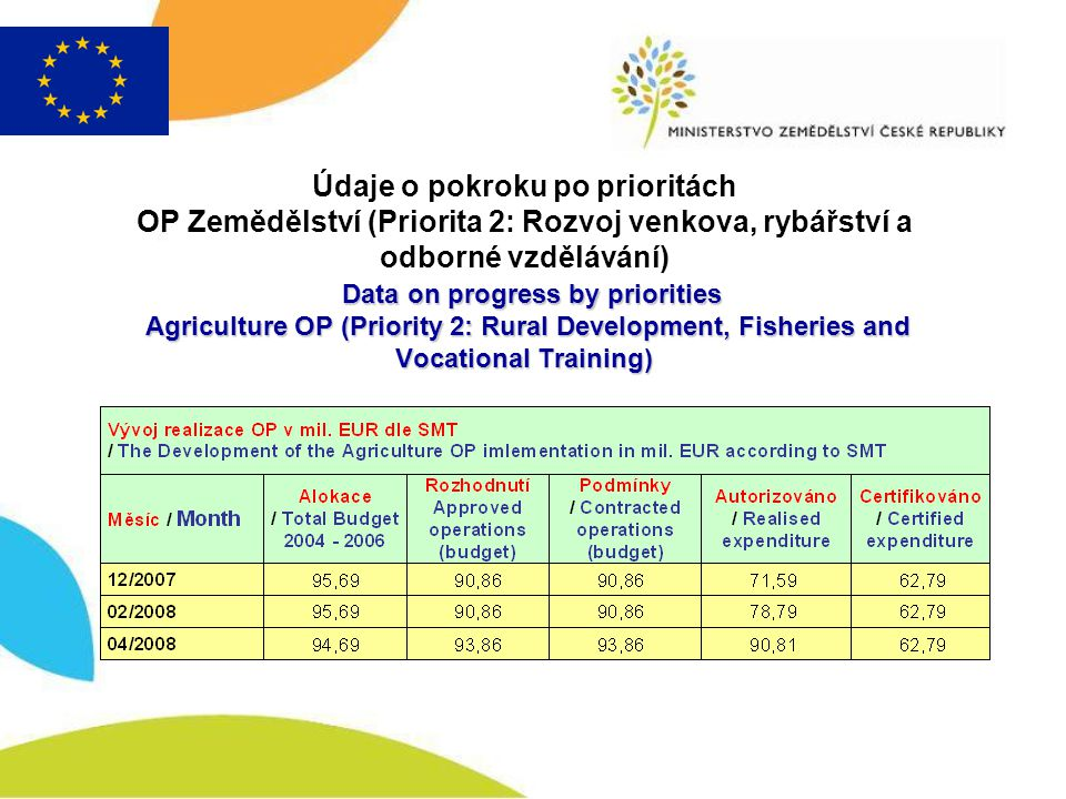 Data on progress by priorities Agriculture OP (Priority 2: Rural Development, Fisheries and Vocational Training) Údaje o pokroku po prioritách OP Země