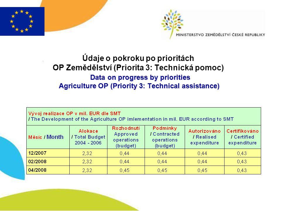 Data on progress by priorities Agriculture OP (Priority 3: Technical assistance) Údaje o pokroku po prioritách OP Zemědělství (Priorita 3: Technická p