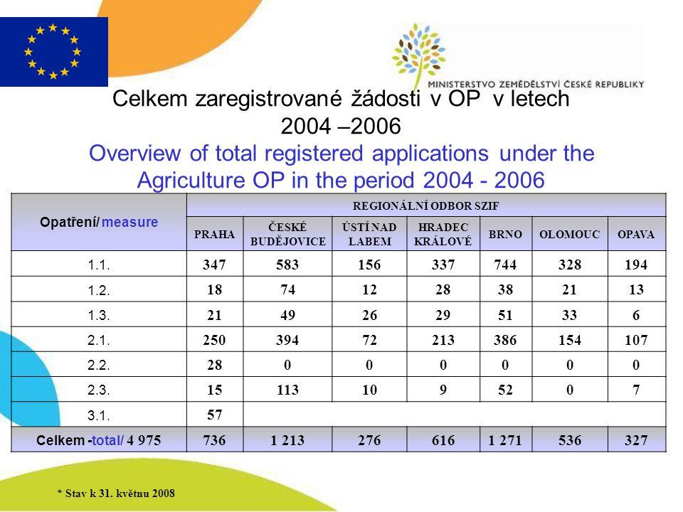 Celkem zaregistrované žádosti v OP v letech 2004 –2006 Overview of total registered applications under the Agriculture OP in the period 2004 - 2006 Opatření/ measure REGIONÁLNÍ ODBOR SZIF PRAHA ČESKÉ BUDĚJOVICE ÚSTÍ NAD LABEM HRADEC KRÁLOVÉ BRNOOLOMOUCOPAVA 1.1.