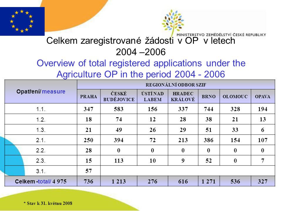 Celkem zaregistrované žádosti v OP v letech 2004 –2006 Overview of total registered applications under the Agriculture OP in the period 2004 - 2006 Op