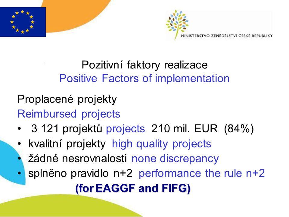 Pozitivní faktory realizace Positive Factors of implementation Proplacené projekty Reimbursed projects 3 121 projektů projects 210 mil. EUR (84%) kval