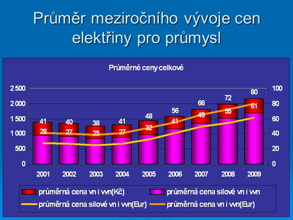 Průměr meziročního vývoje cen elektřiny pro průmysl