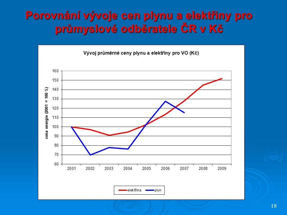 18 Porovnání vývoje cen plynu a elektřiny pro průmyslové odběratele ČR v Kč