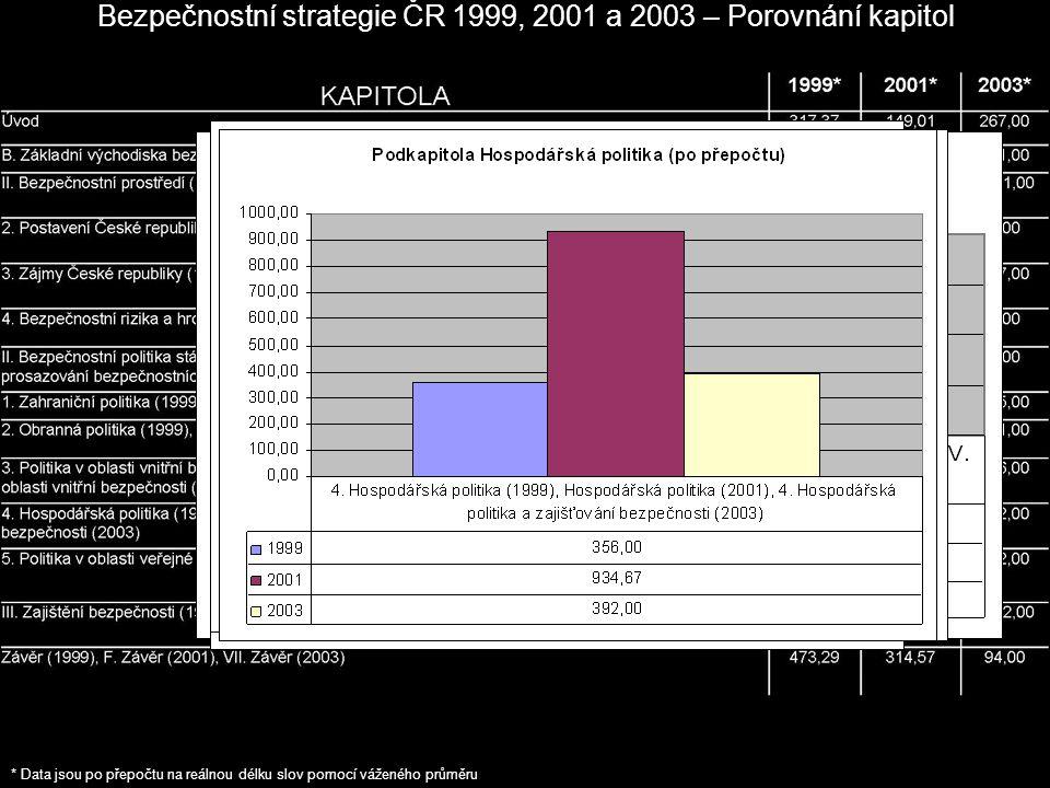 Bezpečnostní strategie ČR 1999, 2001 a 2003 – Porovnání kapitol * Data jsou po přepočtu na reálnou délku slov pomocí váženého průměru