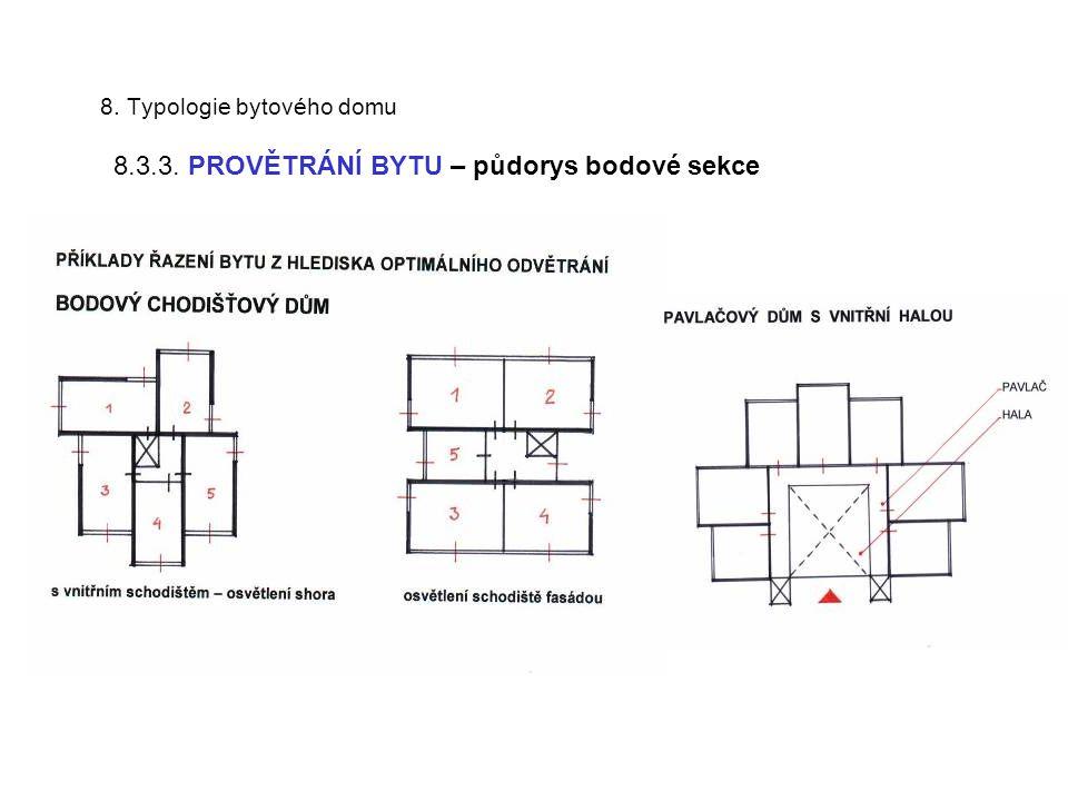 8. Typologie bytového domu 8.3.3. PROVĚTRÁNÍ BYTU – půdorys bodové sekce