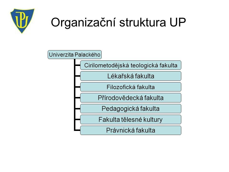 Organizační struktura UP Univerzita Palackého Cirilometodějská teologická fakulta Lékařská fakulta Filozofická fakulta Přírodovědecká fakulta Pedagogická fakulta Fakulta tělesné kultury Právnická fakulta