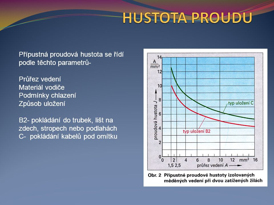Přípustná proudová hustota se řídí podle těchto parametrů- Průřez vedení Materiál vodiče Podmínky chlazení Způsob uložení B2- pokládání do trubek, lišt na zdech, stropech nebo podlahách C- pokládání kabelů pod omítku