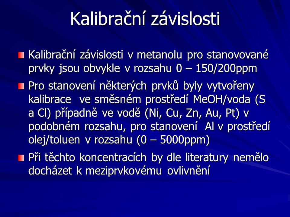 Kalibrační závislosti Kalibrační závislosti v metanolu pro stanovované prvky jsou obvykle v rozsahu 0 – 150/200ppm Pro stanovení některých prvků byly