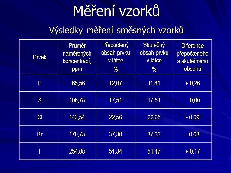 Měření vzorků Prvek Průměr naměřených koncentrací, ppm Přepočtený obsah prvku v látce % Skutečný obsah prvku v látce % Diference přepočteného a skuteč