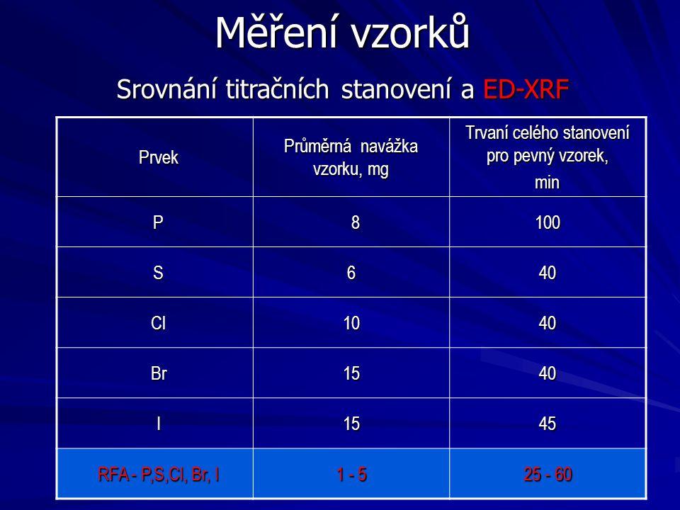 Měření vzorků Prvek Průměrná navážka vzorku, mg Trvaní celého stanovení pro pevný vzorek, min P 8100 S640 Cl1040 Br1540 I1545 RFA - P,S,Cl, Br, I 1 -