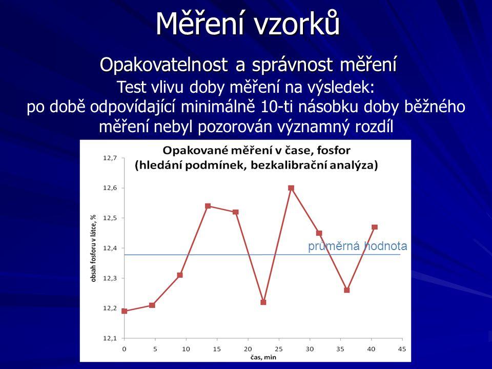 Měření vzorků Opakovatelnost a správnost měření Test vlivu doby měření na výsledek: po době odpovídající minimálně 10-ti násobku doby běžného měření n