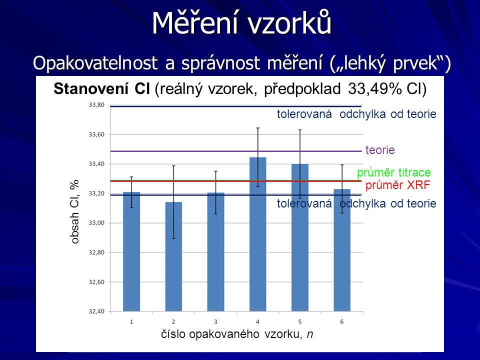 """Měření vzorků Opakovatelnost a správnost měření (""""lehký prvek"""") číslo opakovaného vzorku, n obsah Cl, % tolerovaná odchylka od teorie průměr XRF průmě"""